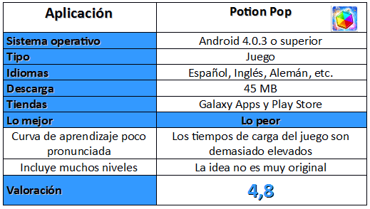 Tabla de Potion Pop
