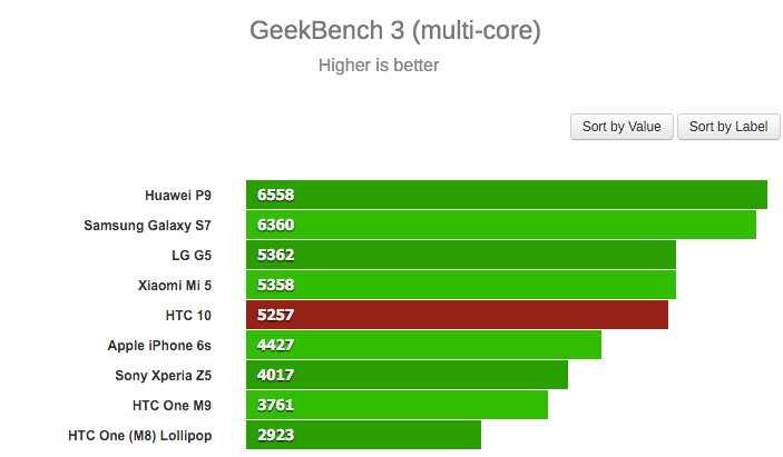 geekbench 3 multi core htc10