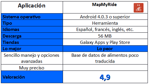 tabla de MapMyRide