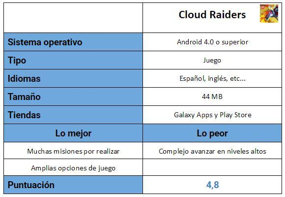 Tabla Cloud Raiders