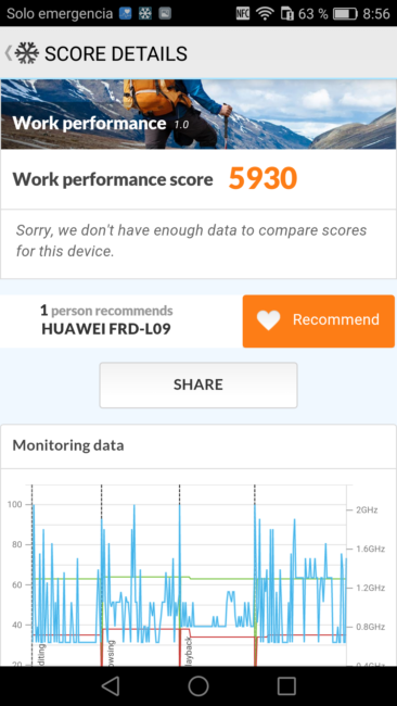 Resultado en PC Mark del Huawei Honor 8