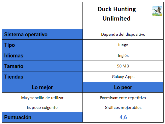 tabla de Duck Hunting Unlimited