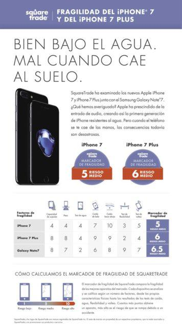 iPhone 7 prueba en Square Trade