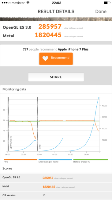 Benchmark con el iPhone 7 Plus
