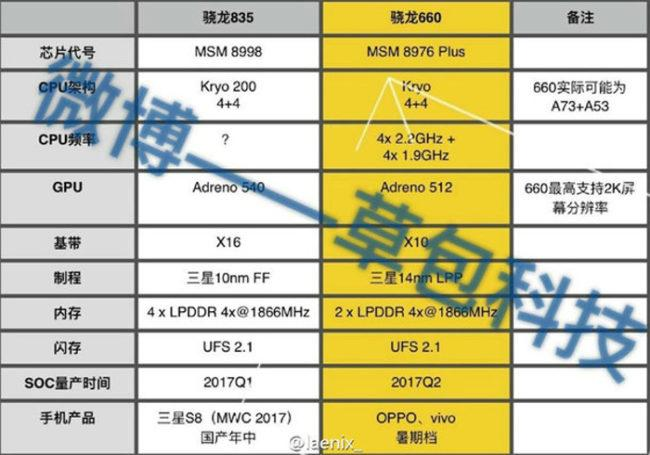 datos snapdragon 835