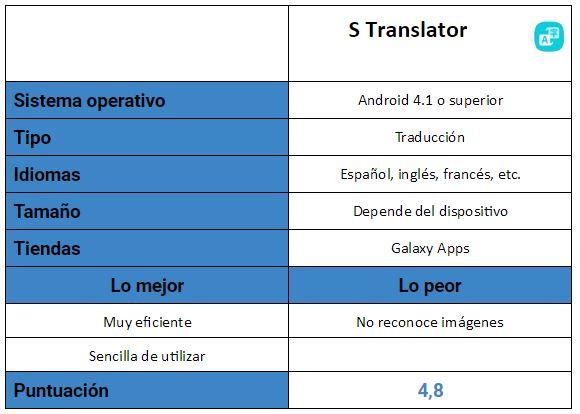 Tabla de S Translator