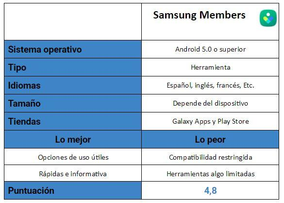 Samsung Members tabla