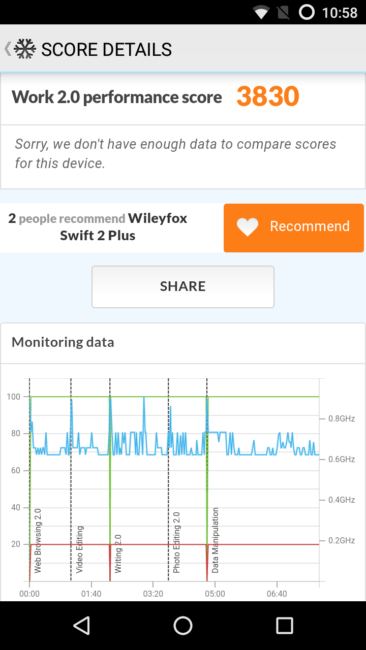 Resultado en 3D Mark del Wileyfox Swift 2 Plus