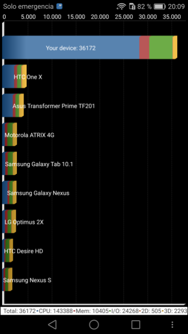 Benchmarks del Honor 8 Quadrant.