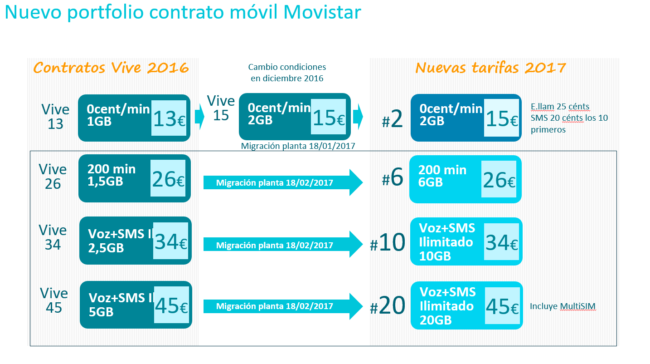tarifas movistar 2017