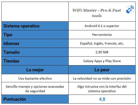 Tabla de WiFi Master - Pro & Fast tools