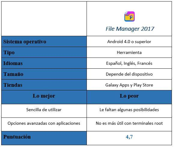 Tabla de File Manager 2017