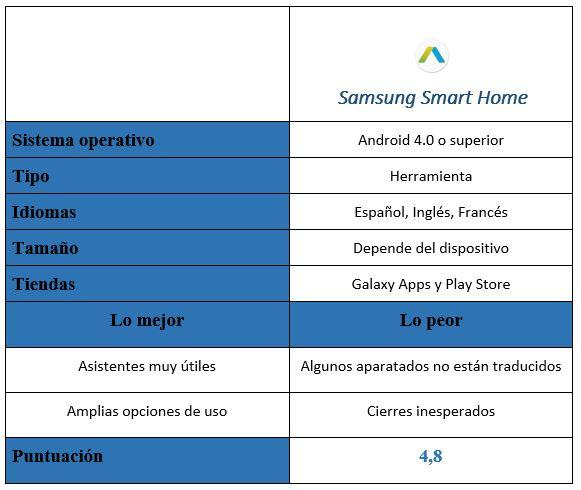 tabla de Samsung Smart Home