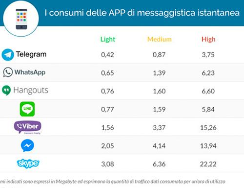 consumo de datos whatsapp y telegram