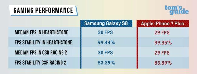 iPhone 7 vs Samsung Galaxy S8