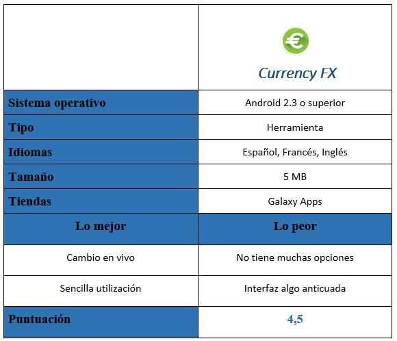 Tabla de Currency FX en MZ