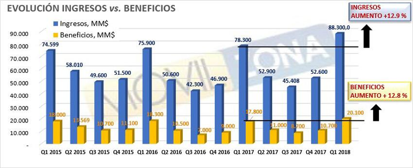Ingresos y beneficios de Apple en Q1 de 2018