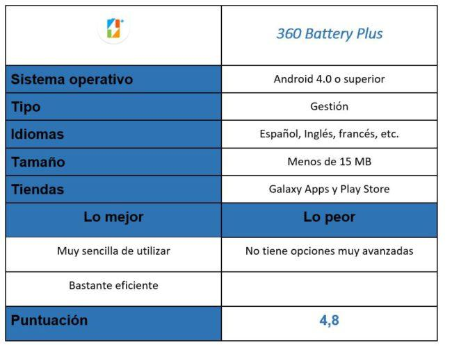 Tabla de la aplicación 360 Battery Plus