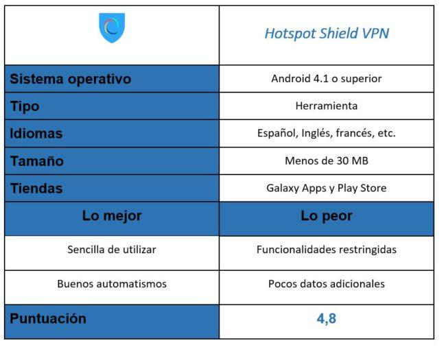 Tabla de Hotspot Shield VPN