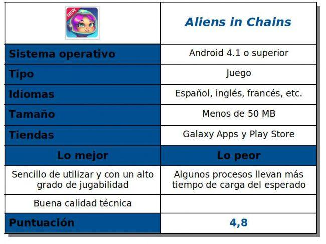 Tabla del juego Aliens in Chains