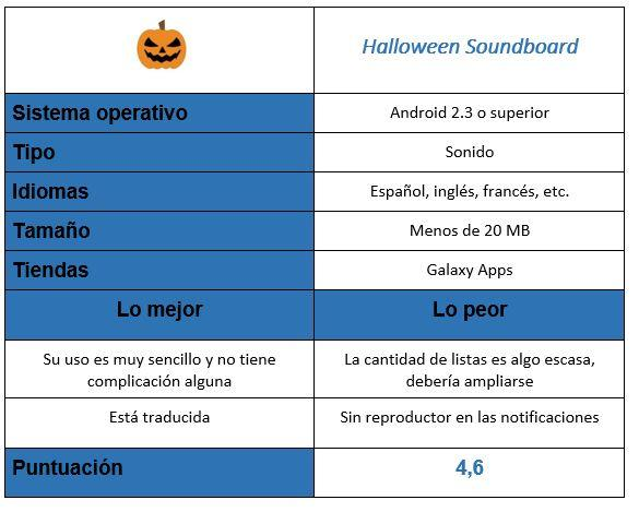 Tabla de la aplicación Halloween Soundboard