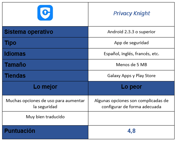 Tabla de Privacy Knight