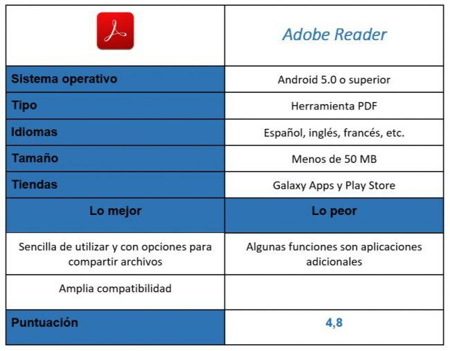 Tabla de Adobe Reader