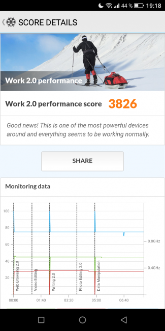 Resultados PC Mark TP-Link Neffos X9