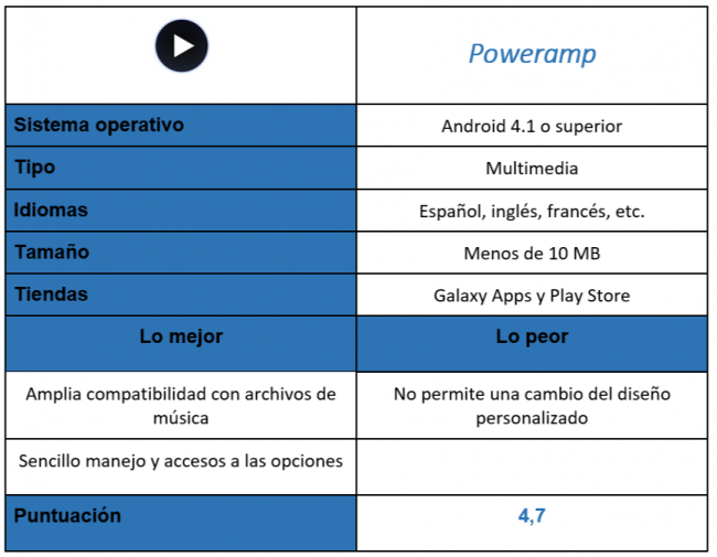 tabla de la app Poweramp