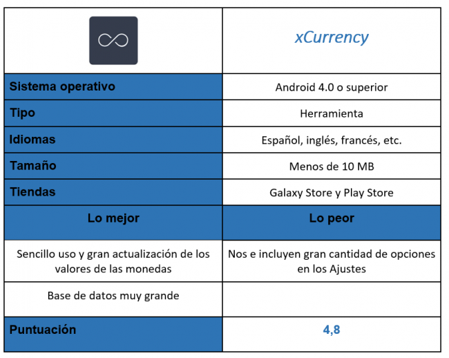 Tabla de la aplicación xCurrency