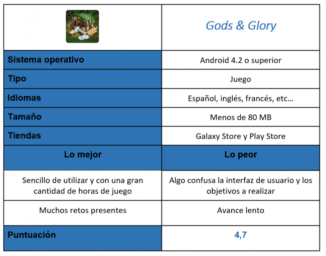 tabla del juego Goods & Glory