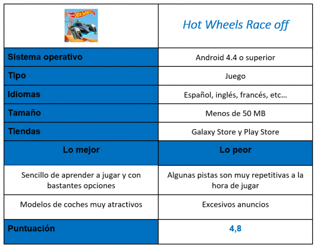 Tabla del juego Hot Wheels Race off