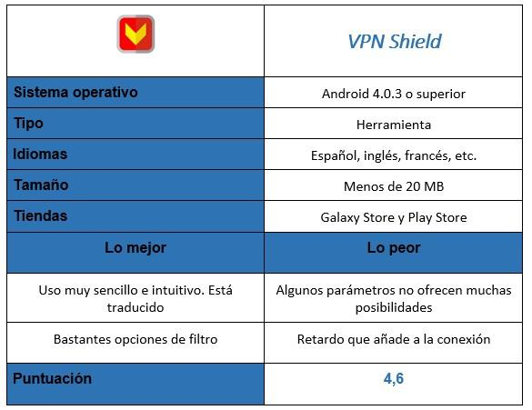 Tabla de la aplicación VPN Shield