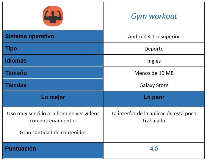 tabla de la app Gym workout