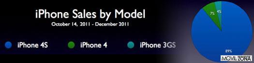Las ventas del iPhone 4S
