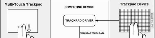 Patente de google para smartphones