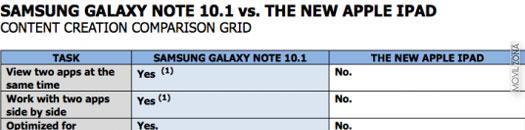 nuevo iPad frente a Galaxy Note 10.1