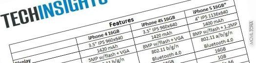 Coste de los componentes del iPhone 5