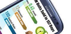 Imagen Samsung Galaxy S3 con infografía curiosa sobre resultados