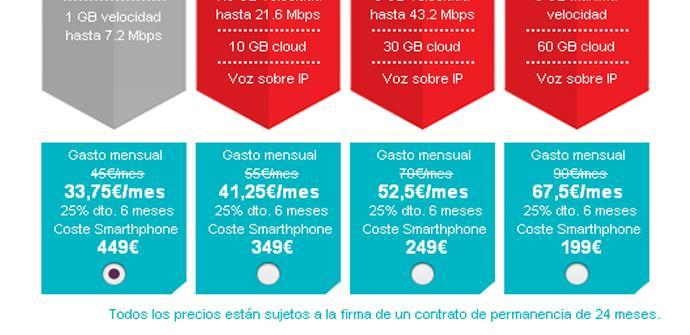 Opciones para comprar El iPhone 5 de 64 GB con Vodafone
