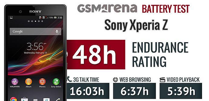 Prueba de la batería del Sony Xperia Z