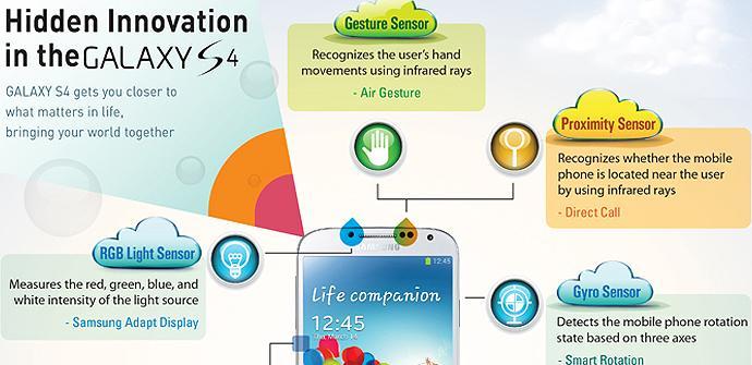 Lo que nos oculta el Samsung Galaxy S4