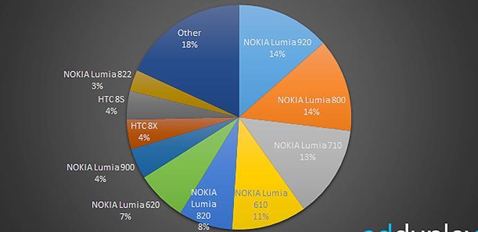 El Nokia Lumia 920 es el terminal Windows Phone más vendido del mundo