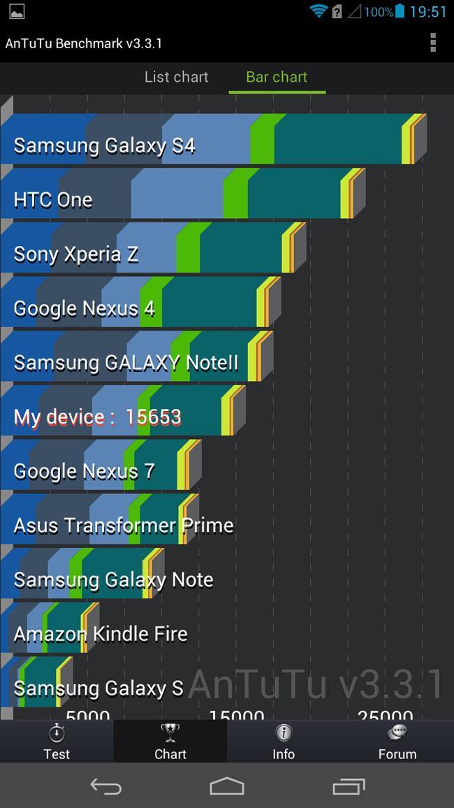 Huawei Ascend Mate en Antutu