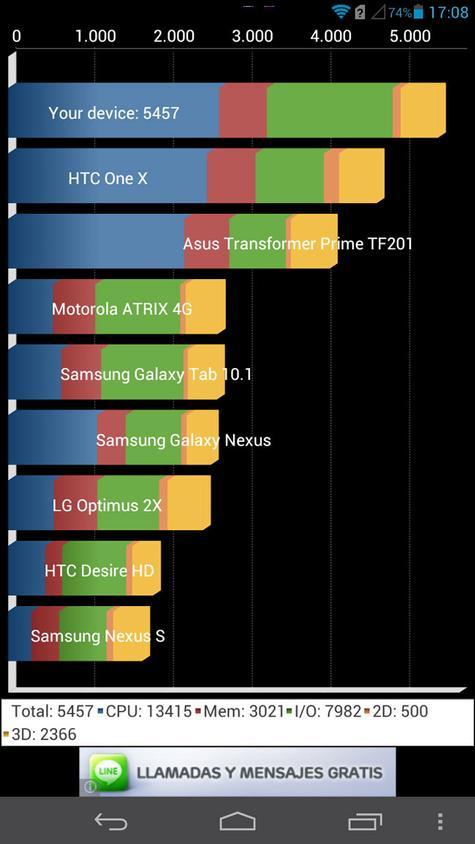 Huawei Ascend Mate Quadrant