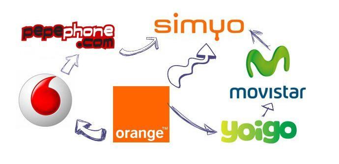 Jazztel y Ono consiguen más portabilidades que ninguna otra compañía.