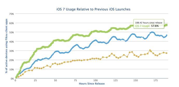 Gráfica adopción iOS 7 Fiksu.