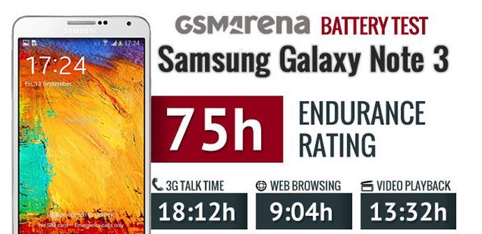 Test de rendimiento Samsung Galaxy Note 3.