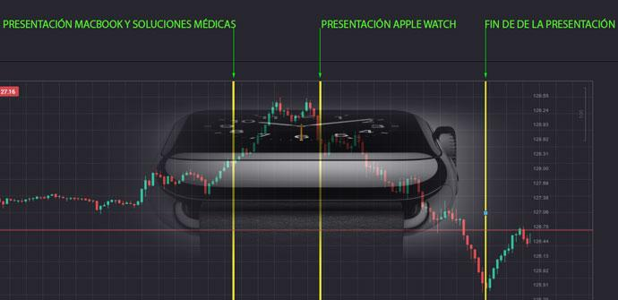 Apple Wacth con gráfico de Bolsa