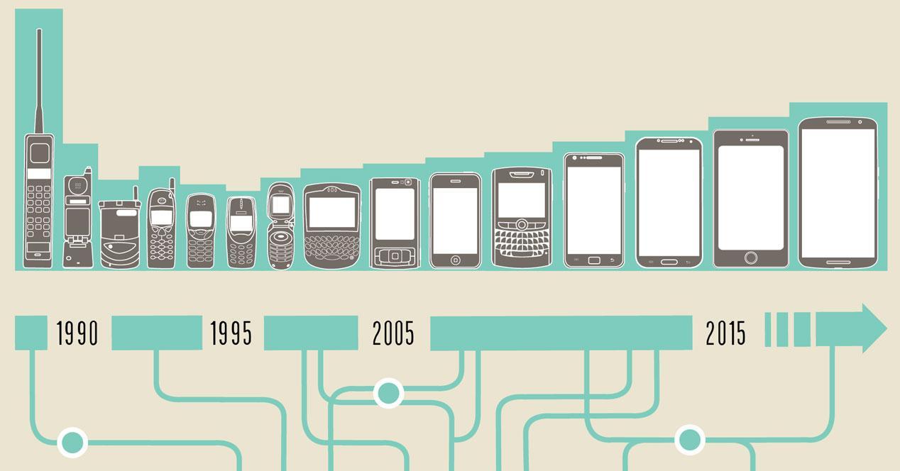 Evolución de móviles desde 1983